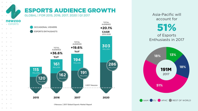 Newzoo_Esports_Audience_Growth