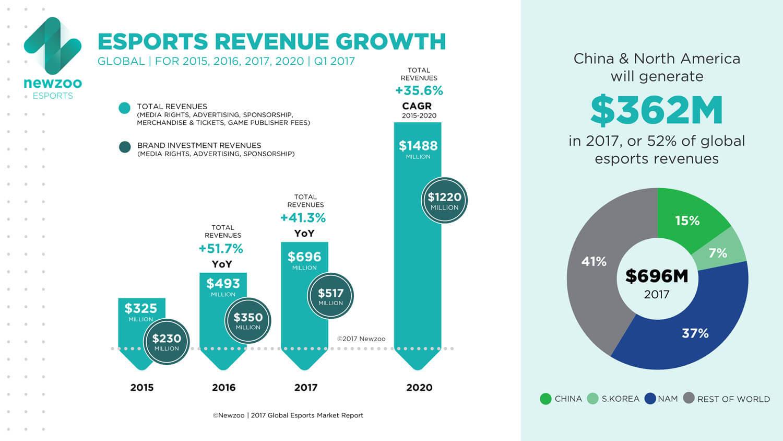 Newzoo_Esports_Revenue_Growth