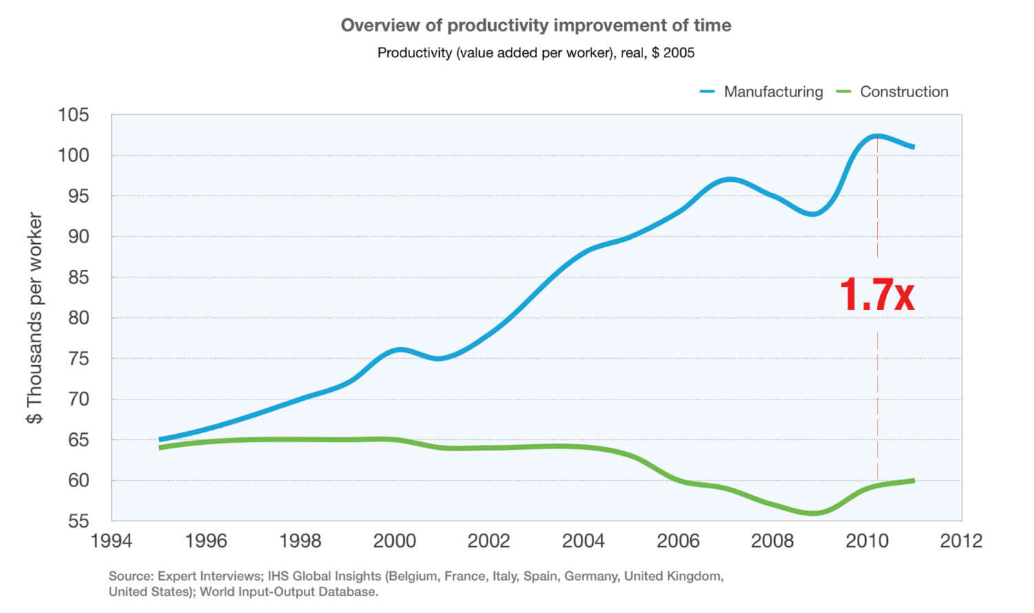 Overview-of-productivity-improvement-of-time-1994-2012