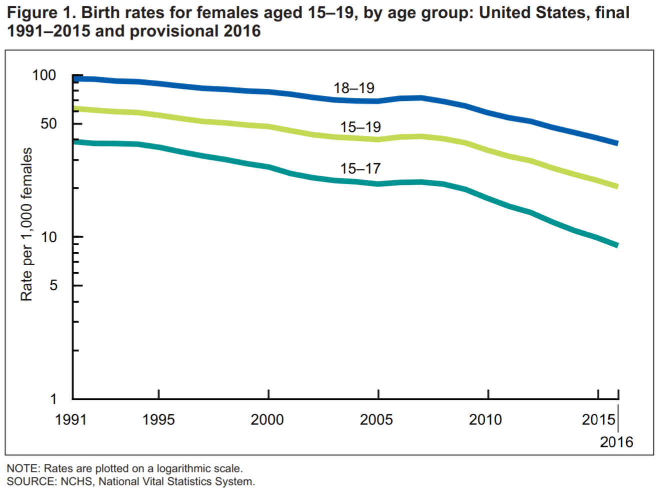 USA-birth-rates-females-aged-15-19-United-States-1991-2015