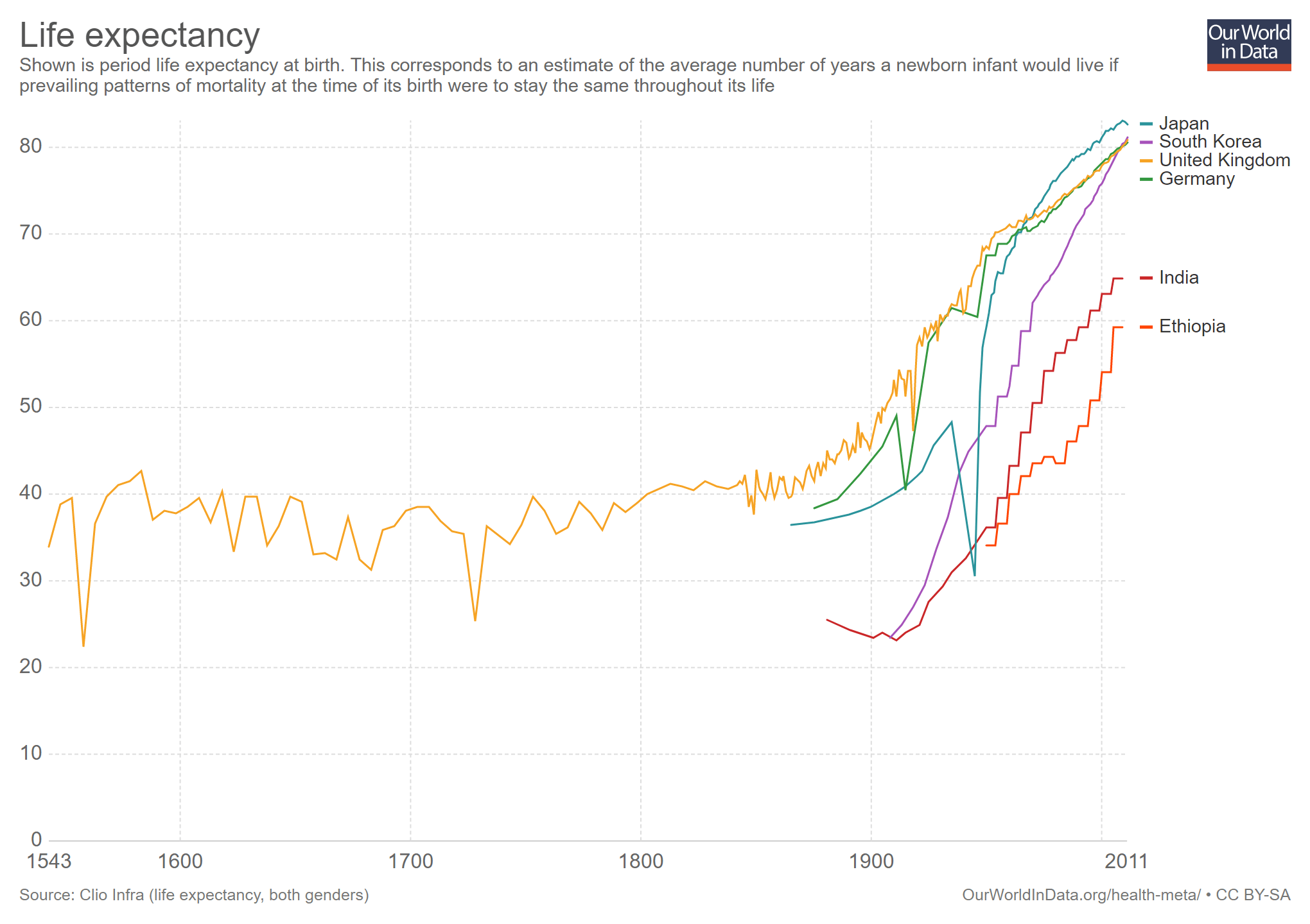 global-world-life-expectancy-1543-2011