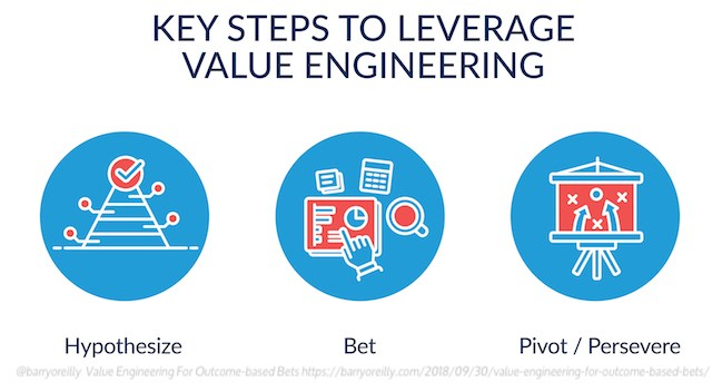 key steps leverage value engineering Barry O'Reilly