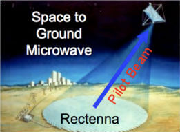 space-based-solar-power-microwave-beam-to-earth-rectenna
