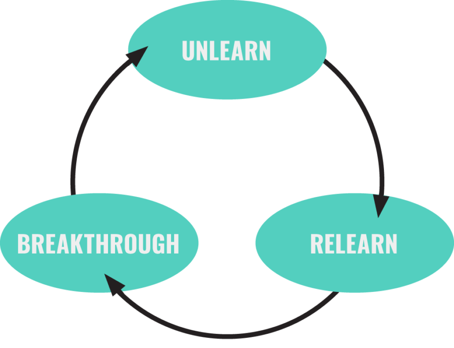 cycle of unlearning Barry O'Reilly