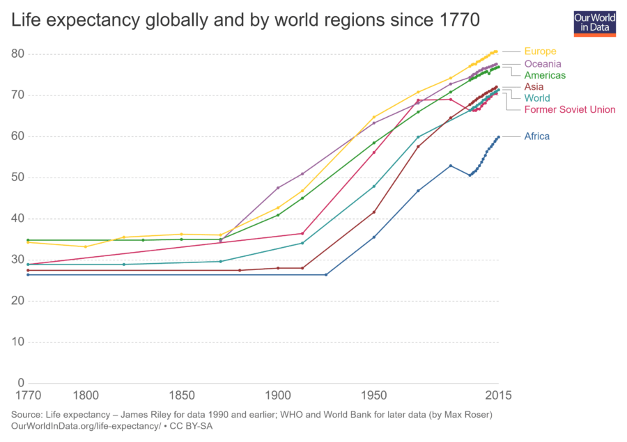 life expectancy globally since 1770
