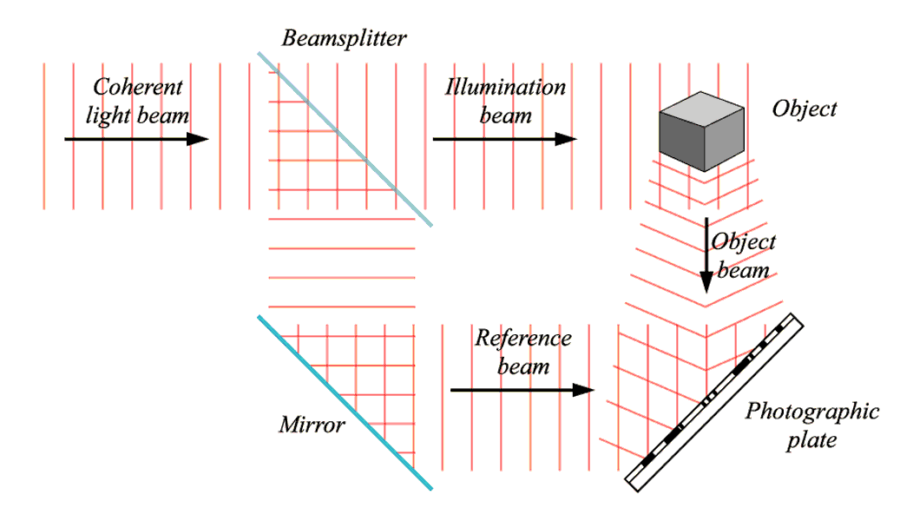 recording a hologram illustration tech