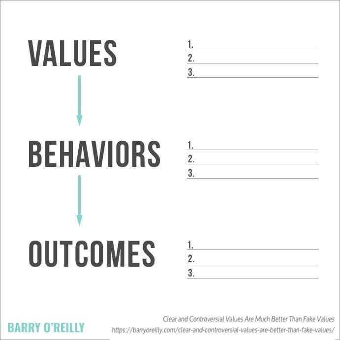 Values Behaviors Outcomes test by Barry O'Reilly perspectives