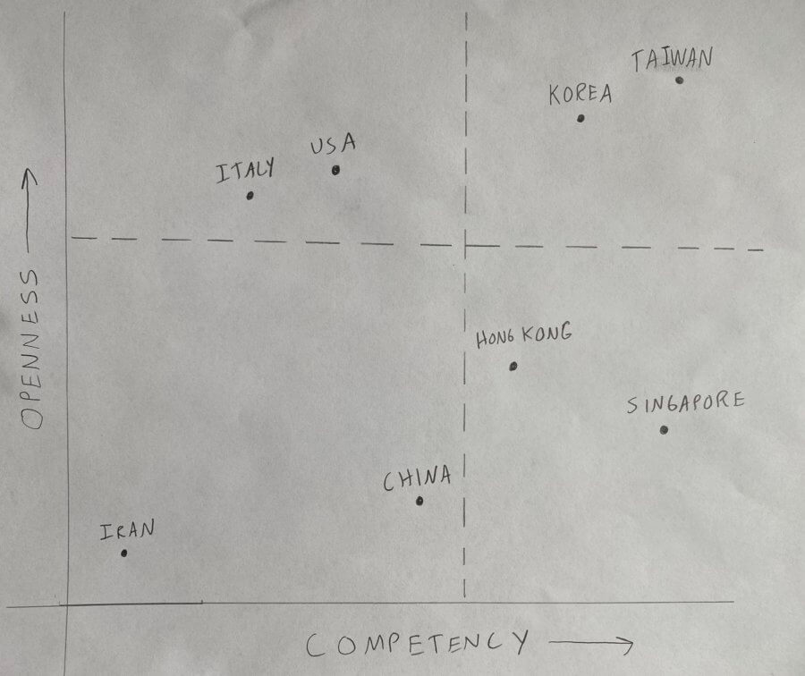 a gladstein openness competency graph coronavirus