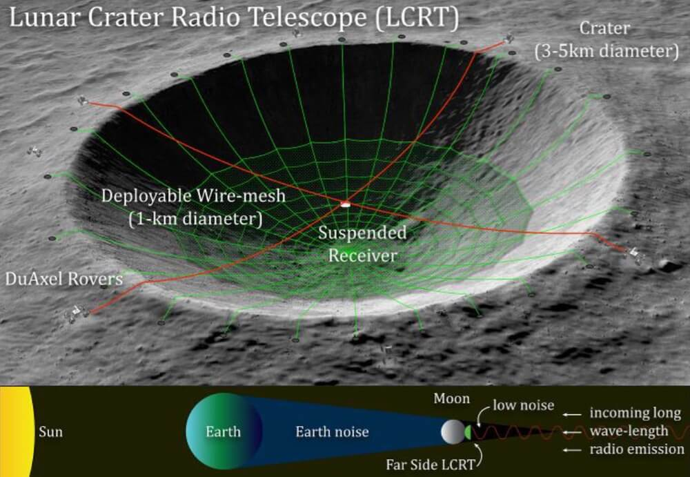 seti moon lunar crater radio telescope moon nasa