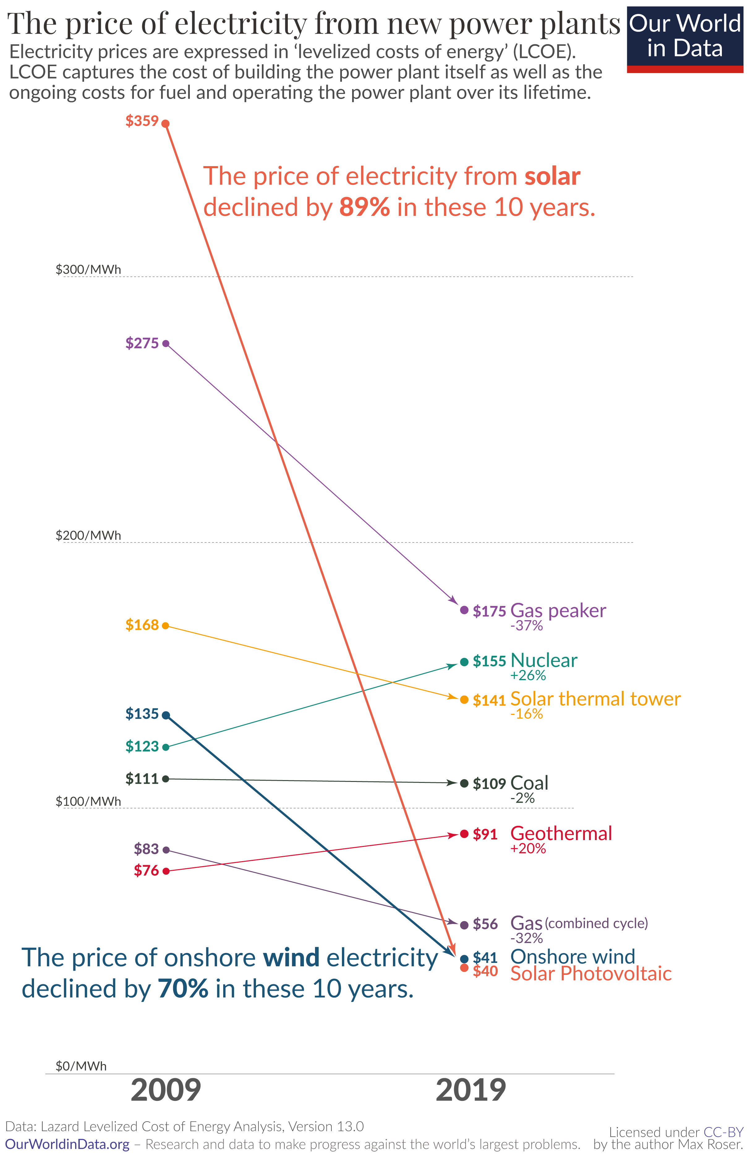Why the Price of New Solar Electricity Fell an Incredible 89% in the Last Decade 3