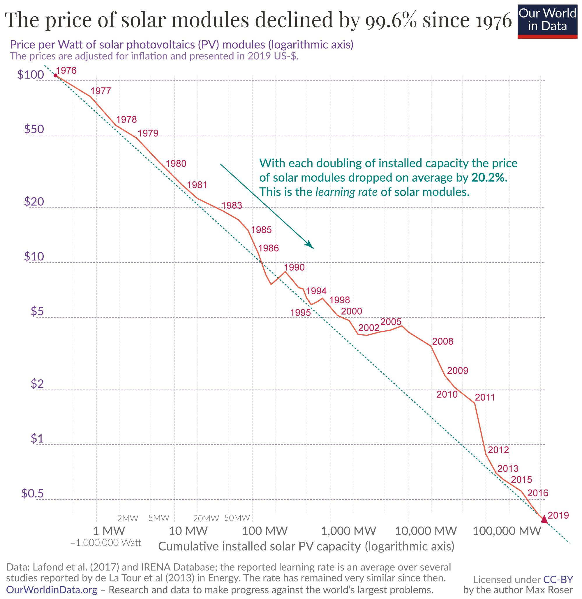 Why the Price of New Solar Electricity Fell an Incredible 89% in the Last Decade 2