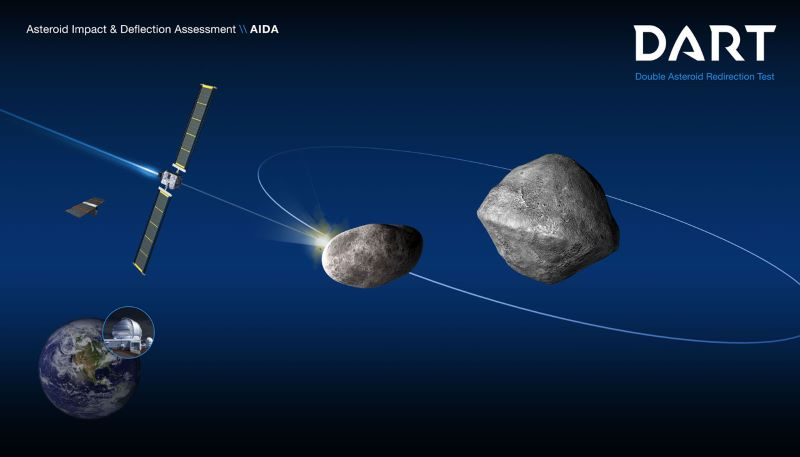 NASA DART asteroid mission